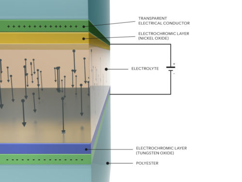 The technical specification of the different foil layers in a ConverLight glass. Focus on the electrolyte part in the middle.