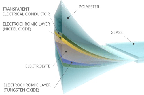 The technical specification of the different foil layers in a ConverLight glass.