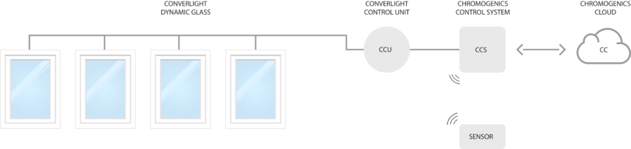 Overview how ConverLight Dynamic Glass connects with CCU, CCS, Sensor and ChromoGenics Cloud